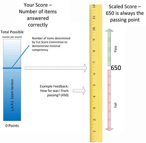 Scaled Exam Scoring
